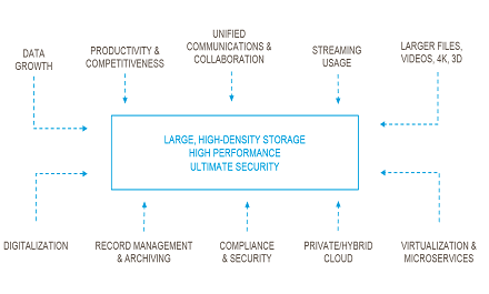 bescherming data integriteit in de cloud